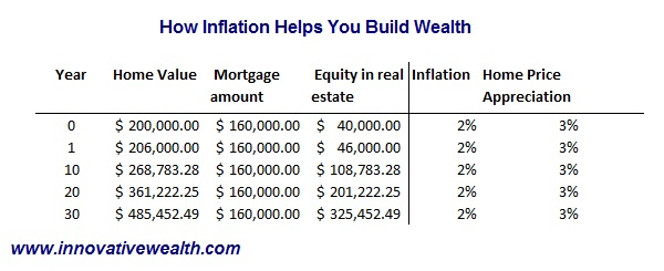 How inflation helps you building wealth in real estate