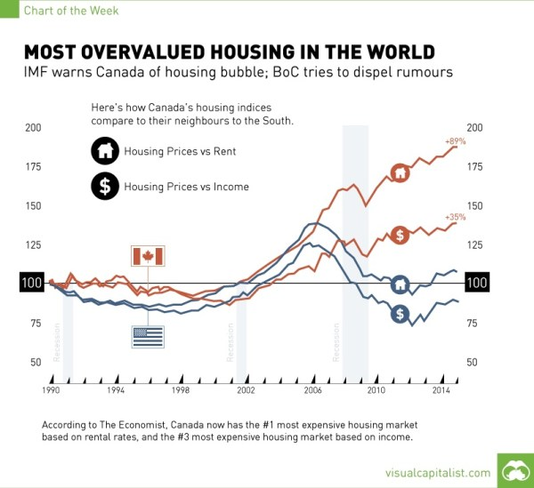 Canada real estate inflation