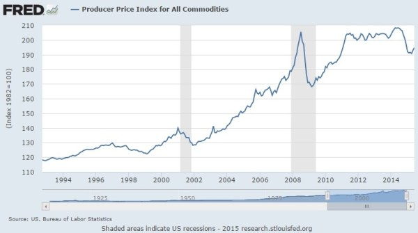 Producer price index ppi