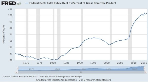 debt as pct of GDP 07.15