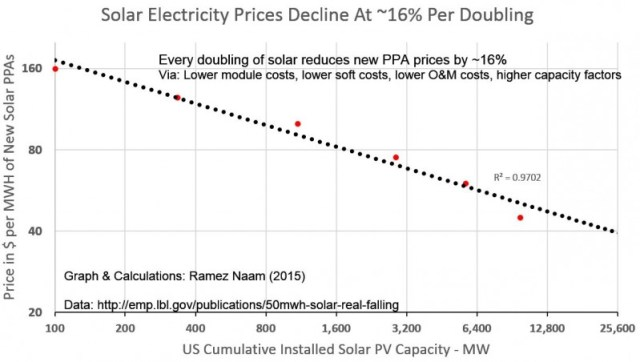Solar-Full-PPA-and-LCOE-Learning-Curve