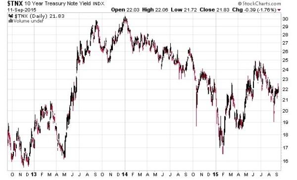 10 year treasury note yield