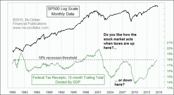 Federal Tax Receipts 1980-2015