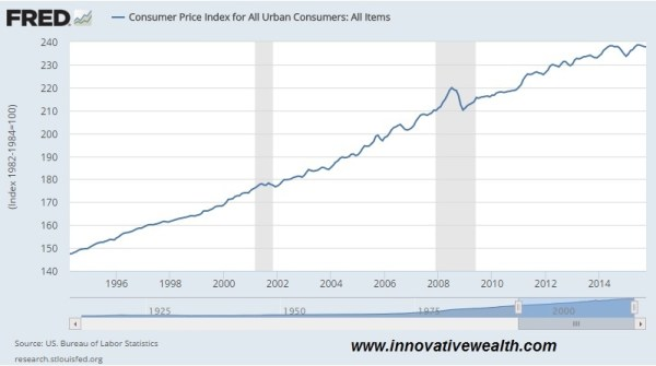 consumer price index CPI november 2015