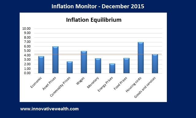 Inflation Monitor Summary December 2015
