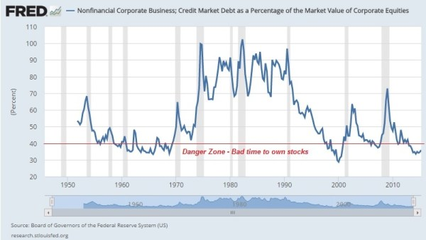 Corporate Debt as a Percentage of Equity