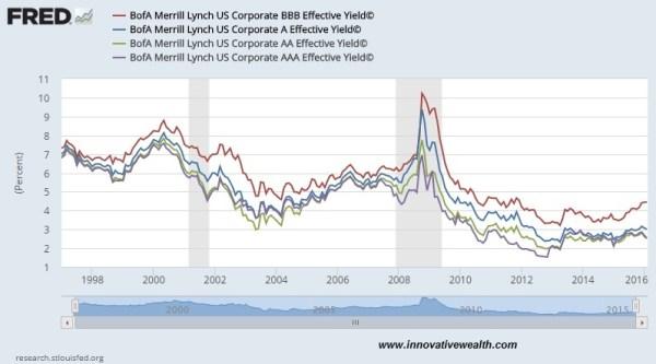 ML bond yield spreads