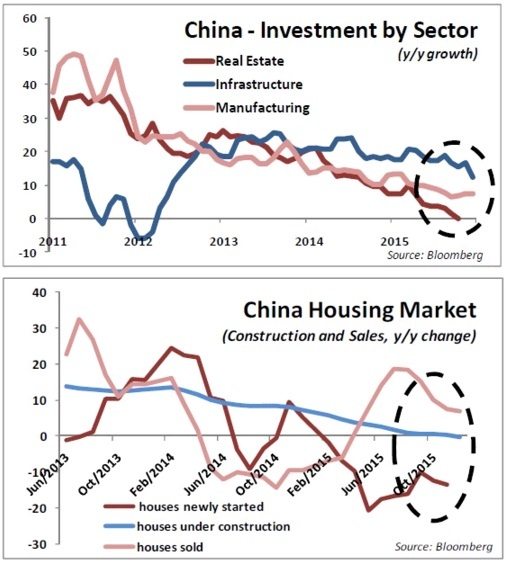 china investment and housing