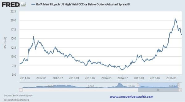 ML high yield bond spread