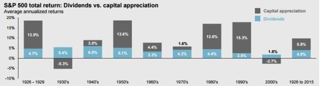 shareholder yield historical