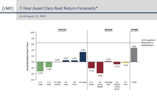 asset class forecast