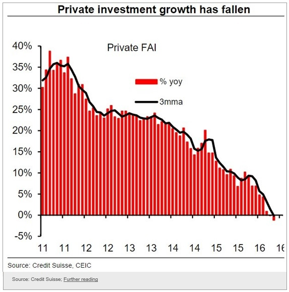 china-private-investment