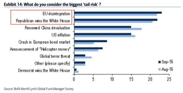 current-tail-risks