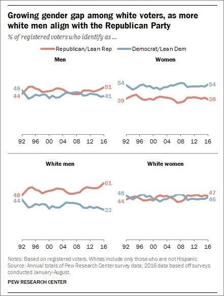 gender-gap-in-voters