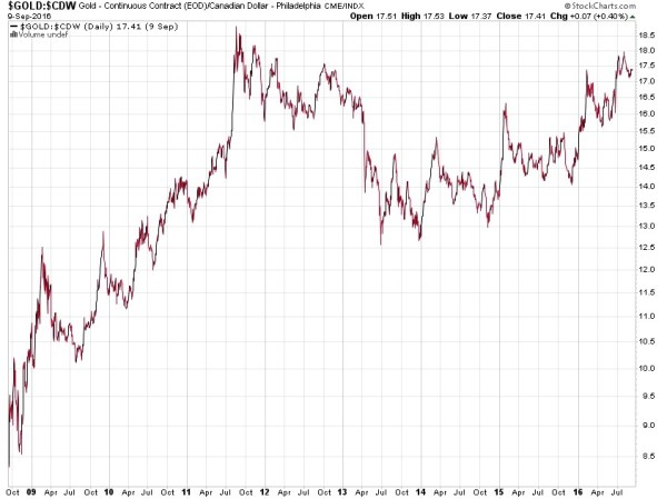 Gold priced in Canadian dollars