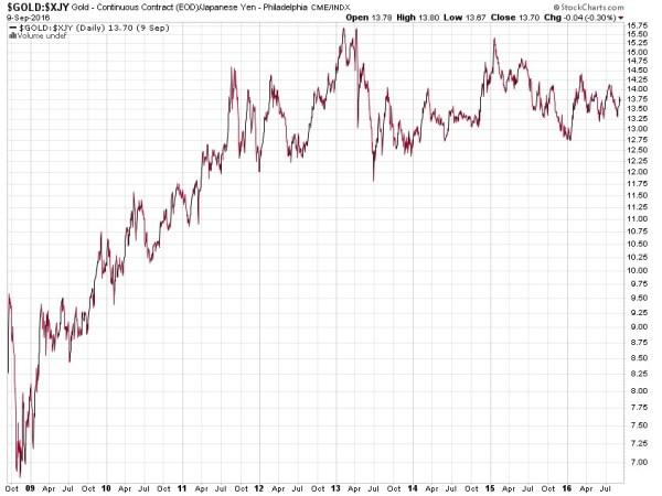 gold priced in yen