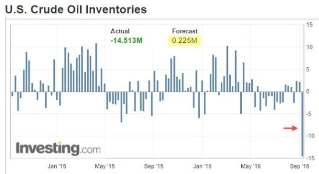us oil inventories