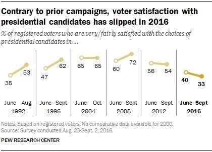 votyer-satisfaction