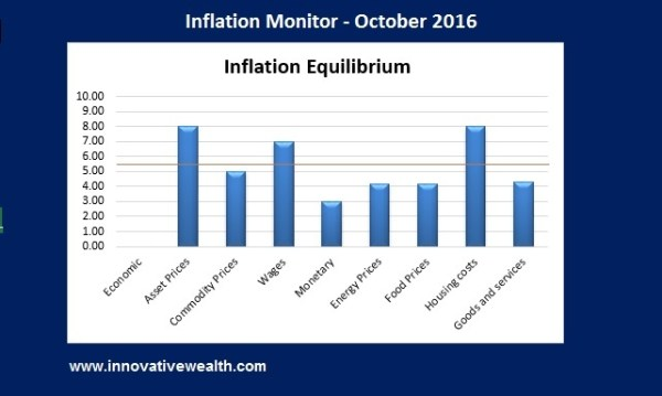 Inflation Monitor - October 2016 Summary