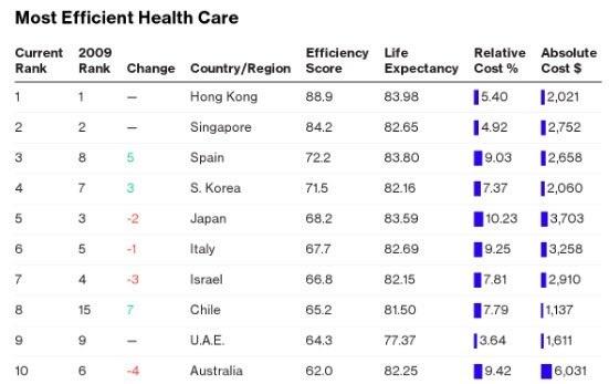 health-care-efficiency
