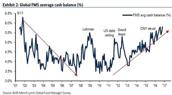 investor-cash