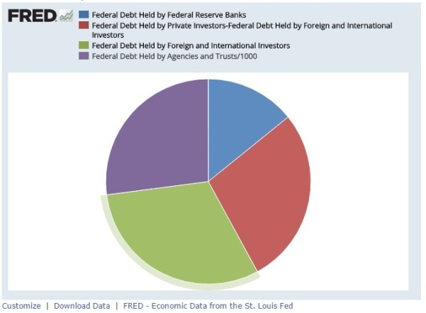 us debt held by foreigners