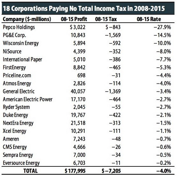 corporate income tax rate