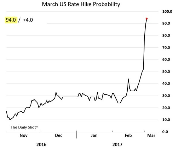 March Fed Hike