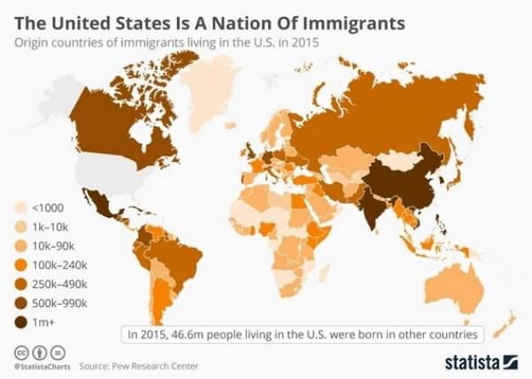 us origin of immigrants