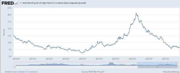 high yield bond spread