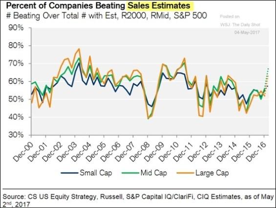 beating sales estimates