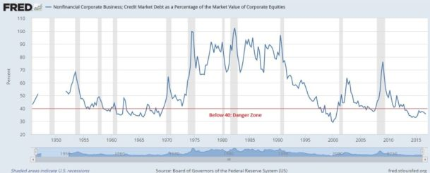 corporate debt to equity