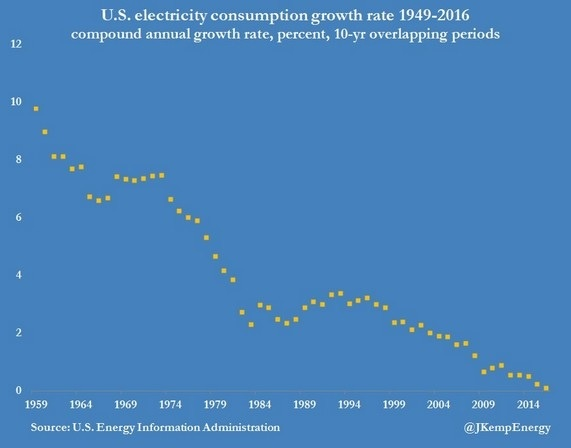Electricity use in the US