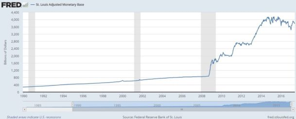 St Louis Monetary Base US