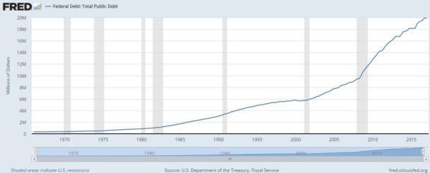 US total Federal Public debt