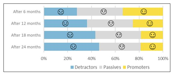 Figure 1 – Would you recommend our company as a great workplace? This figure shows the percentage of people who are most happy (the promoters), who are indecisive (the passives), and who are least happy (the detractors).