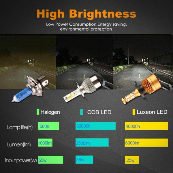 2Pcs H4 LED H7 H11 H8 9006 HB4 H1 H3 HB3 H9 H27 Car Headlight Bulbs 4 2Pcs H4 LED H7 H11 H8 9006 HB4 H1 H3 HB3 H9 H27 Car Headlight Bulbs LED Lamp with 1515 Chips 12000LM Auto Fog Lights 6000K 12V