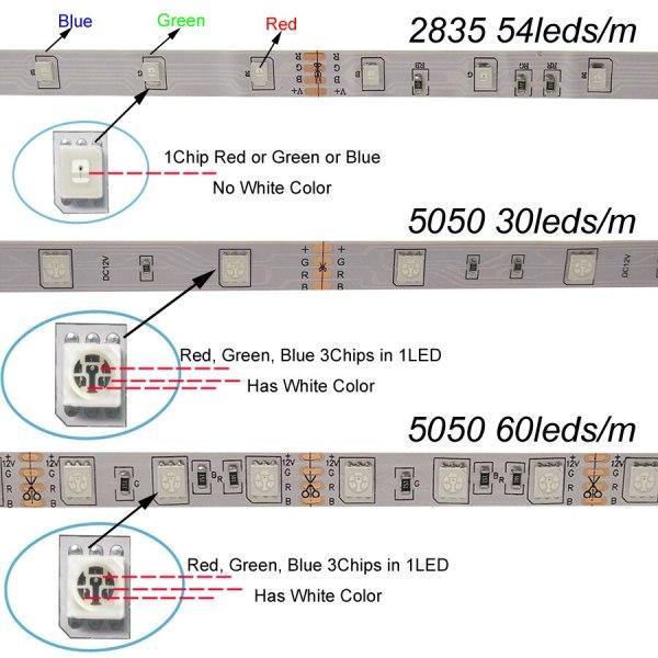 SMD 5050 60leds m 5m 10m RGBW RGBWW RGB LED Strip Lighting LED Tape Diode ribbon 2 SMD 5050 60leds/m 5m 10m RGBW RGBWW RGB LED Strip Lighting LED Tape Diode ribbon Wifi Controller DC 12V Adapter LED Strip Set