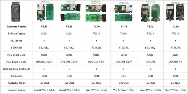 Newest Firmware OPCOM 1 99 1 95 1 78 1 70 1 65 OBD2 CAN BUS 5 Newest Firmware OPCOM 1.99 1.95 1.78 1.70 1.65 OBD2 CAN-BUS Code Reader For Opel OP COM OP-COM Diagnostic PIC18F458 FTDI Chip