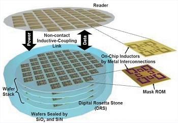 Pedra de Roseta Digital vai guardar dados por 1.000 anos