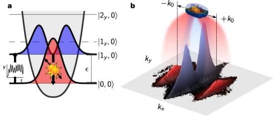 Chip atômico gera pares de átomos entrelaçados
