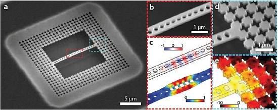 Estado quântico fundamental é alcançado com resfriamento a laser