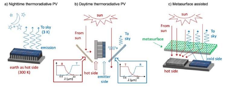 Anti-células solares: A fotovoltaica que funciona à noite