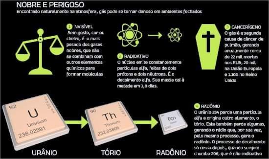 Rochas ornamentais brasileiras emitem radônio?