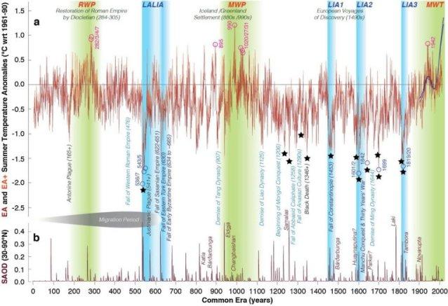 O testemunho das árvores: Vulcões influenciaram temperatura nos últimos 2000 anos