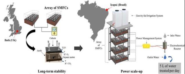 Célula a combustível usa germes do solo para gerar energia no Nordeste