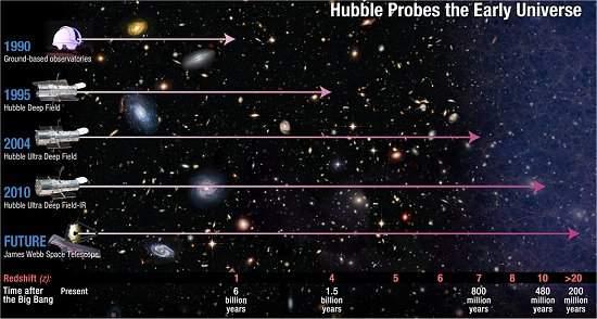 Hubble encontra a galáxia mais distante já observada