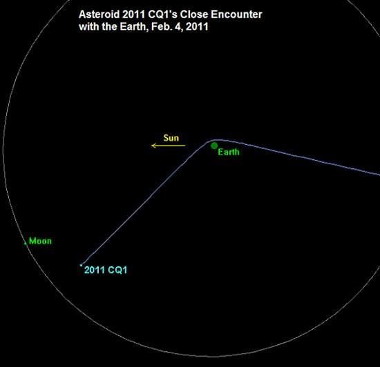 Asteroide raspa na Terra e faz curva fechada à esquerda