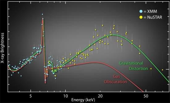 Astrônomos resolvem enigma da rotação dos buracos negros