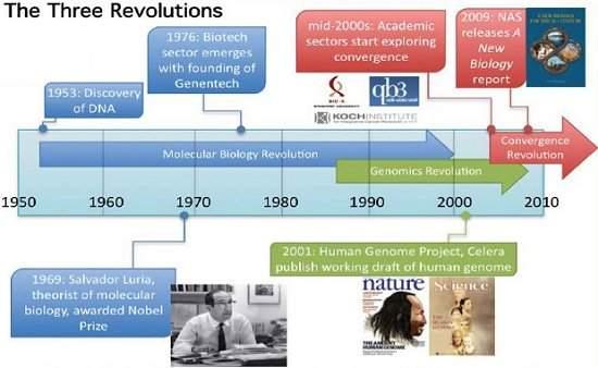 Terceira Revolução: cientistas defendem convergência científica